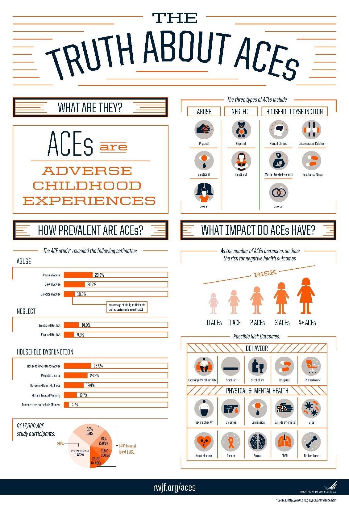 Adverse Childhood Experiences Graphic